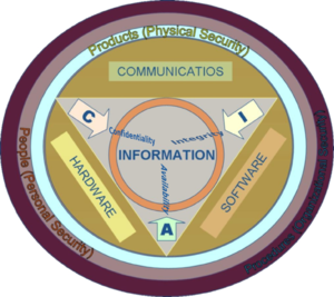 Information Security Components layering the I...