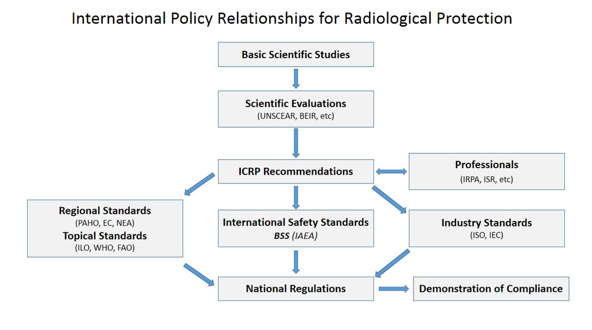 International radiation protection association wikipedia ccuart Choice Image