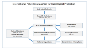 Radiation protection - International policy relationships in radiological protection