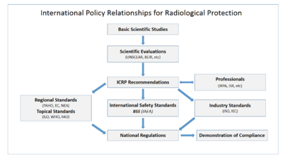 Radiation Protection Wikipedia