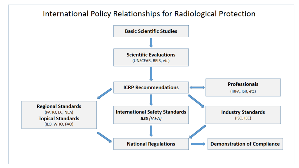 International policy system radiological protection