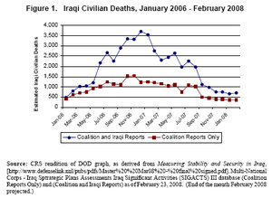 Sectarian violence in Iraq (2006–08) - Civilian deaths attributable to insurgent or military action in Iraq, and also to increased criminal violence. For the period between January 2006 and February 2008 as rendered by the Congressional Research Service for the Department of Defense. Many of these type of civilian deaths were not reported, and this image only reports from 2006 on. Other methods of estimating civilian deaths come up with much higher numbers. See also: Casualties of the conflict in Iraq since 2003.