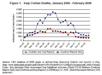 Sectarian violence in Iraq (2006–08) - Wikipedia