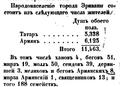 Jerevan bevolkingssamenstel 19e eeuw.png