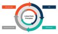 Linked Data Principles.png