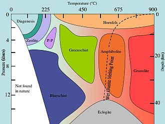 Metamorphism - Metamorphic facies with regard to temperature and pressure