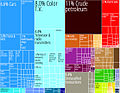 Mexico Product Export Treemap.jpg