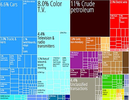A proportional representation of Mexico's exports. The country has the most complex economy in Latin America. Mexico Product Export Treemap.jpg