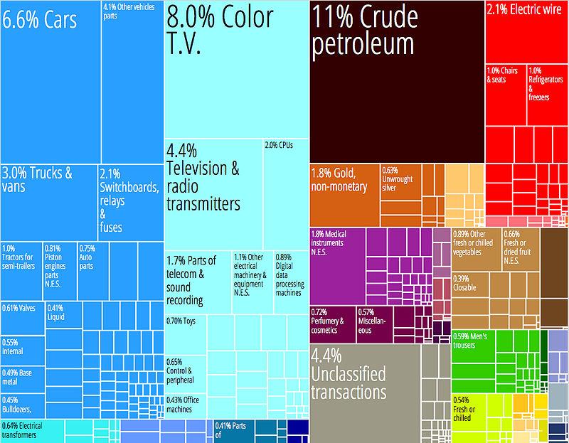 Mexico Product Export Treemap.jpg