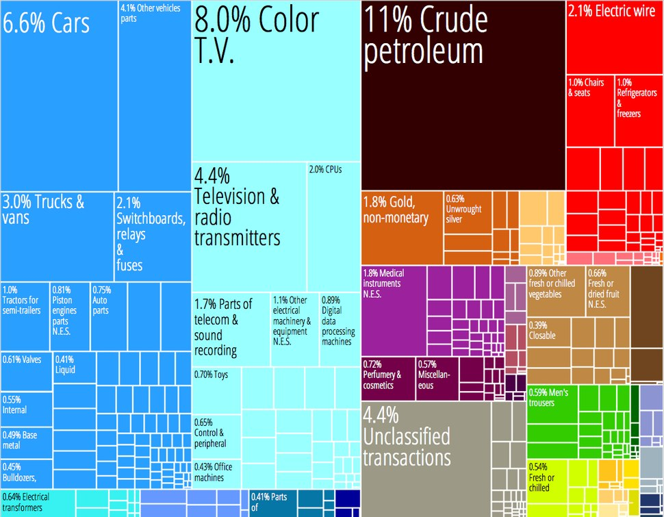 Mexico Product Export Treemap