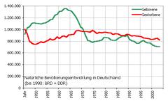 Bevolking Van Duitsland Wikipedia