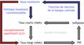Modèle monétaire et canal des taux d'intérêt.png