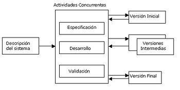 01 Tema      Ciclo de Vida del Software 350px-Modelo_Gral_Evolutivo_Incremental