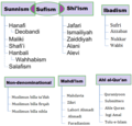 Muslim self-designated epithets or forms of self-identifiers.png