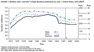 CDC chart on the number of abortions in the Un...