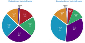 Romance scam - Gender and age demographics of victims of online romance scams in 2011.