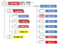 Organization of the Infantry Regiment of the JGSDF.png
