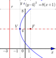 Parabola horizontal symmetry.png