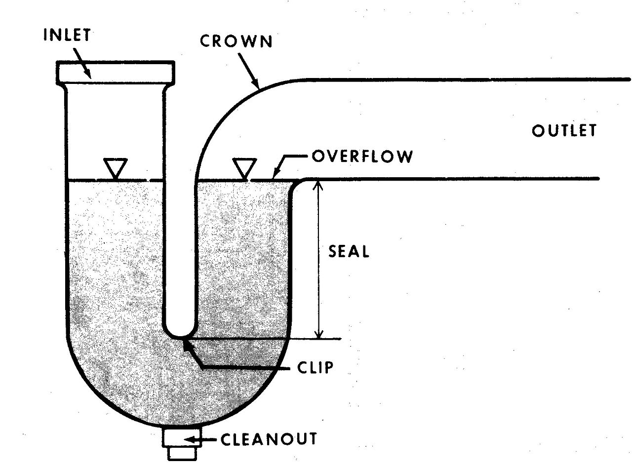 Bathroom Floor Drain Types : File ptrap g wikimedia commons