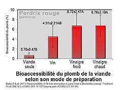 RisqueSaturnisme cf libération différée de plomb selon cuisson poitrine de perdrix rouge from mateo and al. 2011.jpg