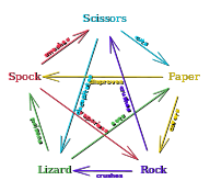 Rock Paper Scissors Lizard Spock resolution diagram