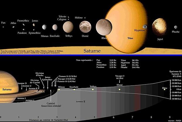 Les anneaux de Saturne par rapport aux orbites de certains de ses satellites