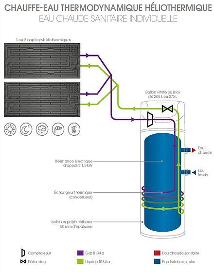 Chauffe Eau Thermodynamique Heliothermique Wikiwand