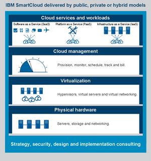 IBM cloud computing - IBM cloud computing model