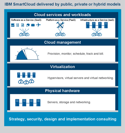 IBM Cloud Computing Model