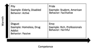 Stereotype content model - Four combinations of high and low levels of warmth and competence and corresponding types of behavior.