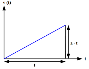 Acceleration - Calculation of the speed difference for a uniform acceleration.