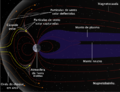 Structure of the magnetosphere mod PT.png