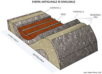 Kriging - An illustrated depiction of a syncline and anticline commonly studied in Structural geology and Geomorphology.