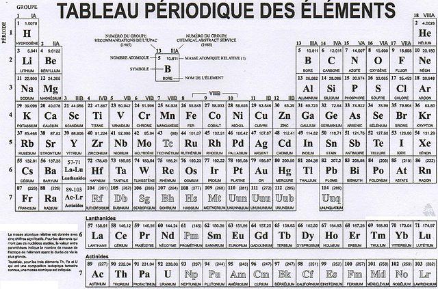 Fichier tableau p riodique des l wikip dia for M tableau periodique