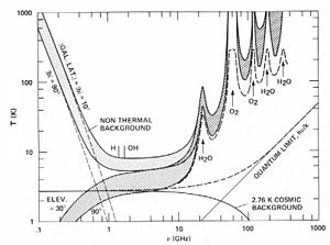 Search for extraterrestrial intelligence - Microwave window as seen by a ground based system. From NASA report SP-419: SETI – the Search for Extraterrestrial Intelligence