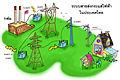Thailand electricity transmission line, all anime cartoon ระบบสายส่งกระแสไฟฟ้าในประเทศไทย ภาพวาดอนิเมะ.jpg