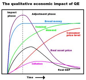 Quantitative easing - Image: The qualitative economic impact of QE