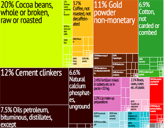 Graphical depiction of Togo's product exports in 28 color-coded categories Togo Export Treemap.png