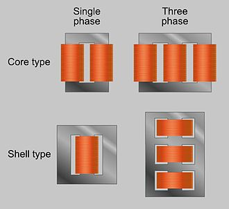 Transformer - Core form = core type; shell form = shell type