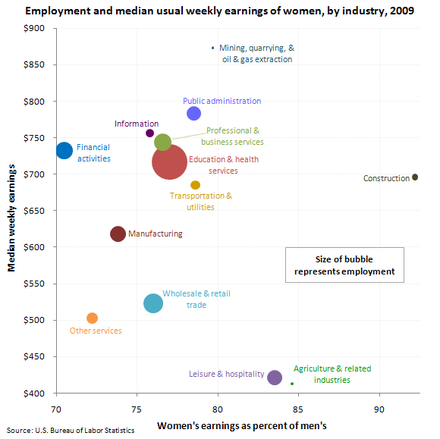 U.S. women's weekly earnings, employment, and percentage of men's earnings, by industry, 2009 US womens earnings and employment by industry 2009.png