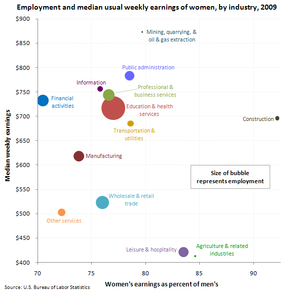 US womens earnings and employment by industry 2009