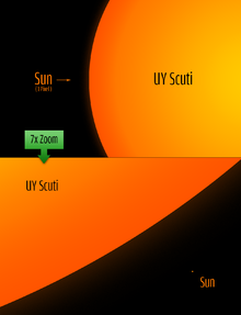 Size comparison between the Sun and UY Scuti, a hypergiant which is the largest known star.