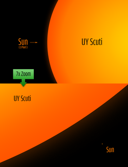 UY Scuti size comparison to the sun.png