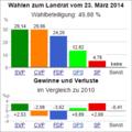 Wahldiagramm NW 2014.png