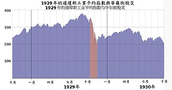 Wall Street Crash of 1929 Chinese