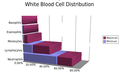 White blood cell distribution.png