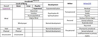 Integral theory (Ken Wilber) - Comparison of the models of Wilber and Aurobindo; differentiating between Aurobindo's levels of being and Aurobindo's developmental stages.