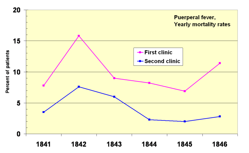 File:Yearly mortality rates 1841-1846 two clinics.png ...