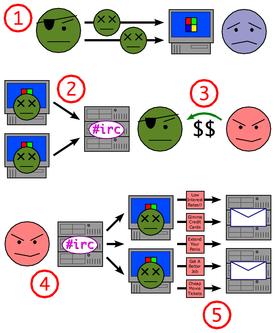 botnet wikipedia