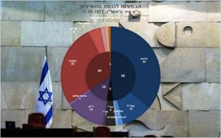1977 Israeli legislative election Elections for the ninth Knesset